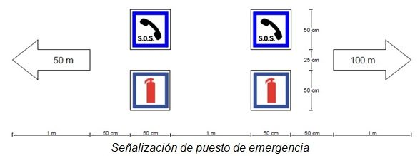 señalización puesto de emergencia