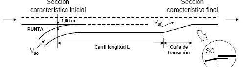 Carril de aceleración tipo paralelo