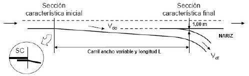 Carril de deceleración tipo directo