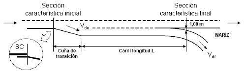 Carril de deceleración paralelo