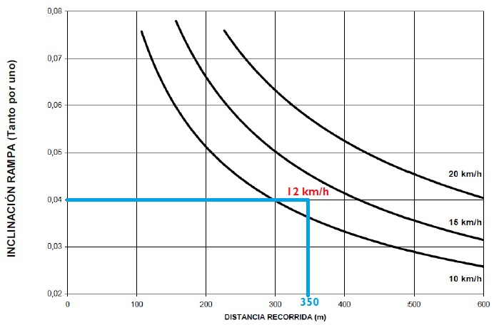 Reducción de velocidad en rampa 01