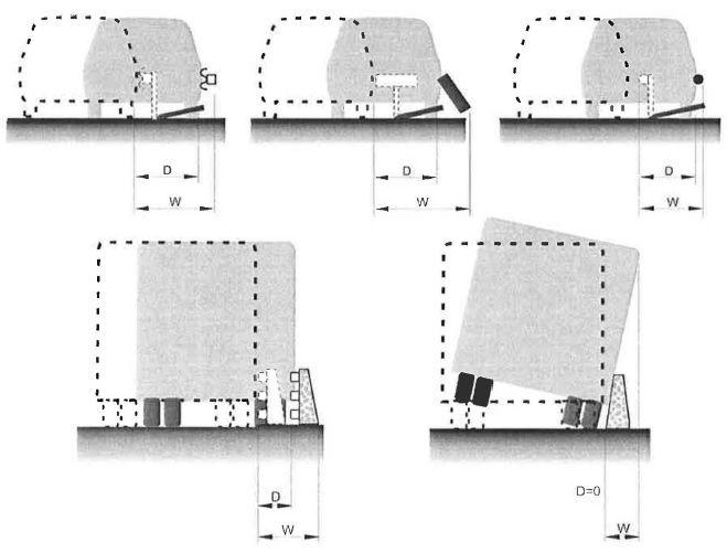 Ejemplos de deflexión dinámica (D) y anchura de trabajo (W)