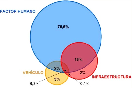 factores concurrentes en los accidentes de tráfico