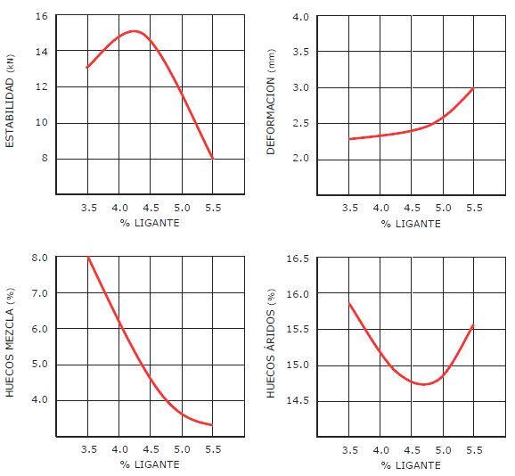 gráficos método marshall