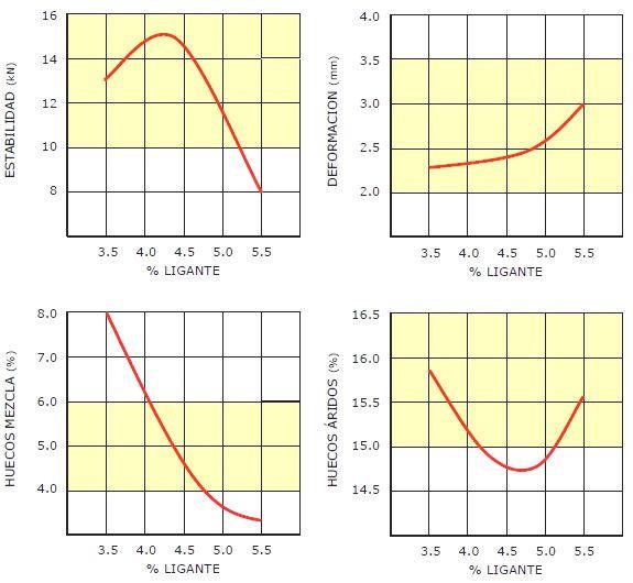 Aplicación del los valores del PG3 a los gráficos obtenidos