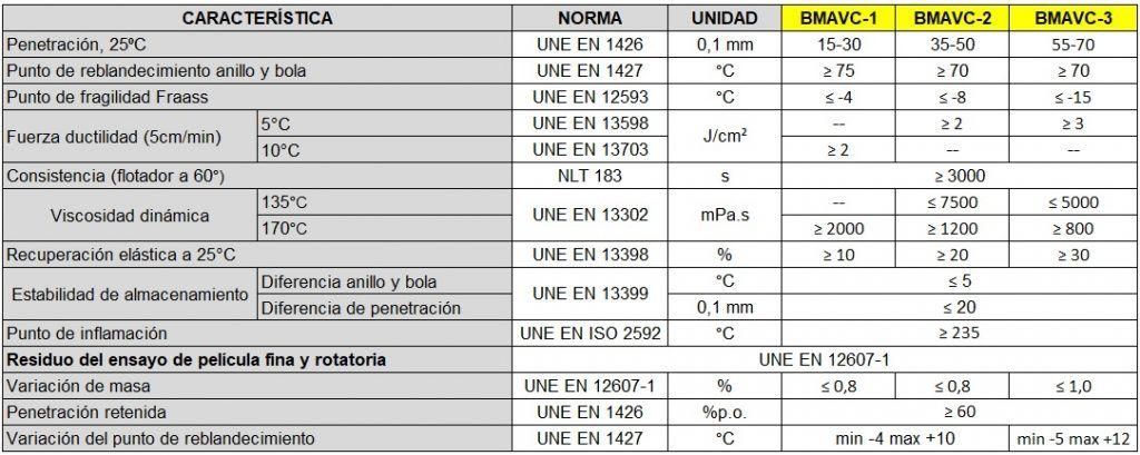 Especificaciones betunes modificados de alta viscosidad con caucho BMAVC