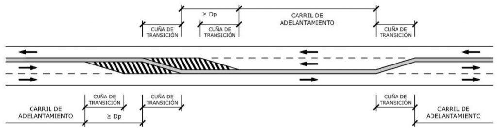 Carriles adicionales alternos para adelantamiento carreteras 2+1